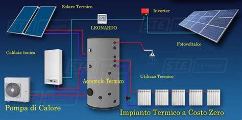 schema di collegamento impianto fotovoltaico con accumulo fotovoltaico e sistema di accumulo