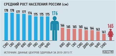 What Is The Average Height Of A Russian? Quora