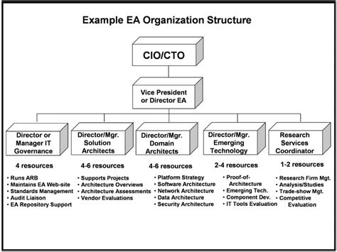 Org Chart Examples Information Technology  Similiar Chart