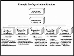 Troux enterprise architecture managing the ea function for Enterprise architecture charter