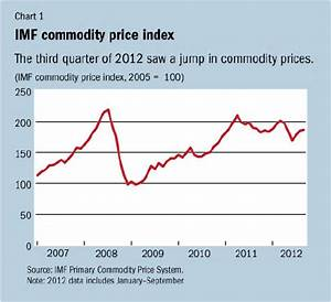 IMF Survey: Commodity Prices Rebound on Supply Shortfalls
