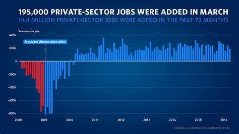 employment situation  march whitehousegov