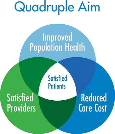 Quadruple Aim Population Health