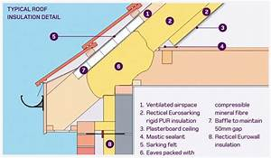 Small Diagram Of How Roof Insulation Works In Your Home
