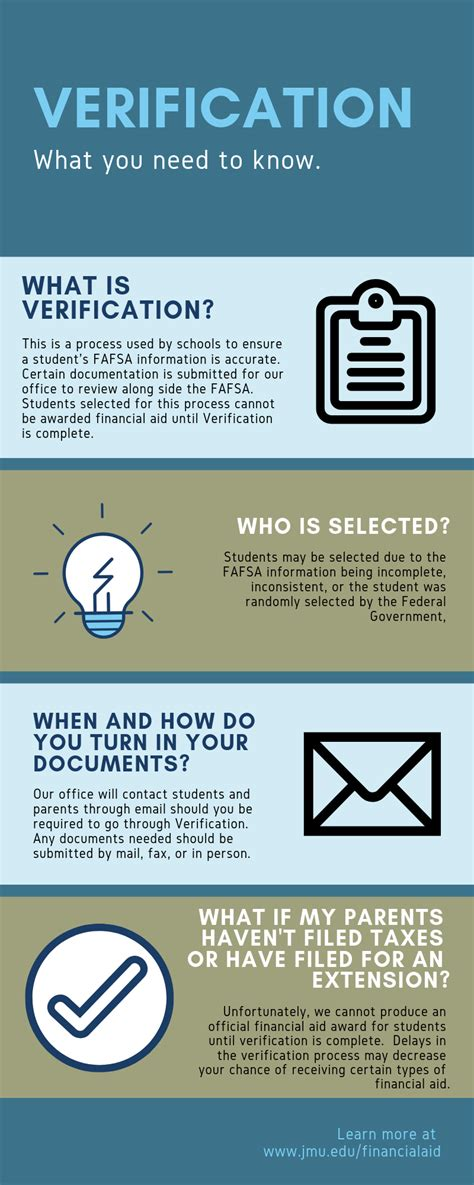 university financial aid verification of fafsa information