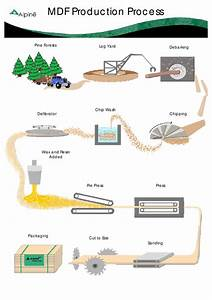 Mdf Production Process By Pryor Group