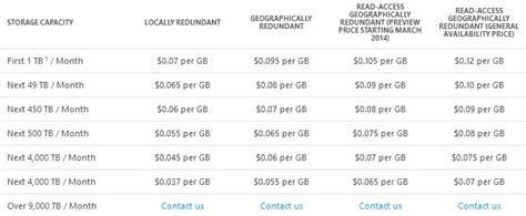 azure table storage pricing cloud price war rages as microsoft cuts azure storage prices