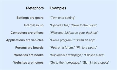 Making Up Metaphors John Saito Medium