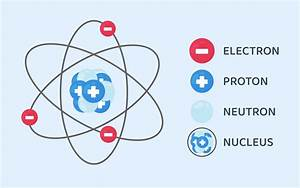 Structure Of An Atom - Class 9 Science Notes