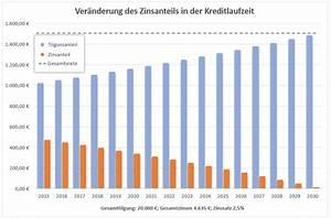 Internen Zins Berechnen : kredit zinsen berechnen gamis murahan ~ Themetempest.com Abrechnung