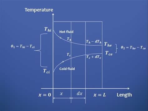 What is log mean temperature difference (L.M.T.D.) in ...