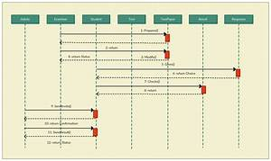 43 Awesome Sequence Diagram Software Design Ideas  With