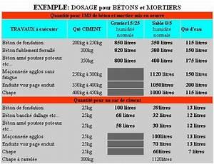 Dosage Pour Faire Du Beton : dosage du beton ~ Premium-room.com Idées de Décoration