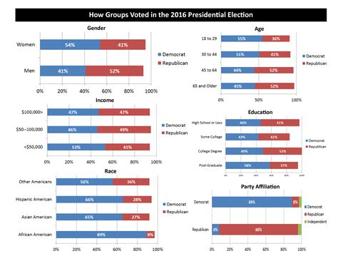 Presidents In Order And Party Affiliation
