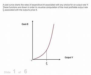 Profit Maximization In The Cost Curve Diagram
