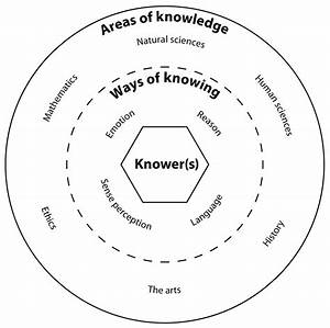 Theory Of Knowledge  Diagram