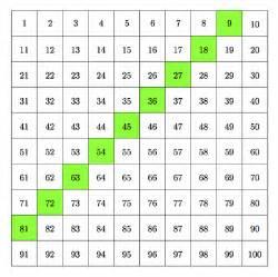 multiples of ten 4 oa multiples of nine opencurriculum
