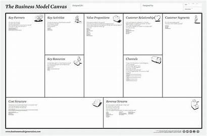 Canvas Negocio Modelos Plan Lienzo Modelo Crear