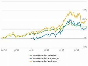 Wertentwicklung Fonds Berechnen : wie vermittler sinnvoll mit verm gensverwaltern kooperieren das investment ~ Themetempest.com Abrechnung