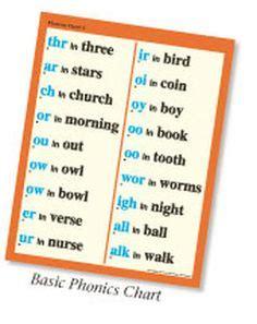 abeka phonics charts images phonics chart
