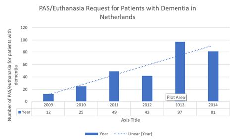 stakeholders euthanasia  ethical dilemma