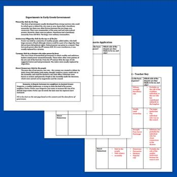ancient greece forms of government reading and worksheet by living history