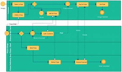 Process Business Modeling Bpmn Examples Templates Processes