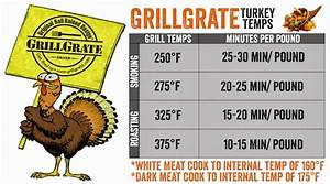 It 39 S Turkey Time Grill Your Best Turkey Ever This Year
