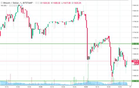 Bitcoin Now by Bitcoin Price Here S Where We Re Looking Right Now