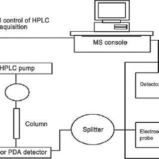 typical lc nmr system  scientific diagram