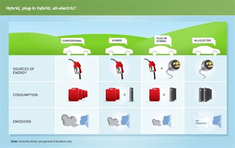 Electric Vehicle Information