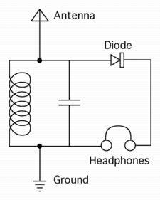 rf what does the rectifier do in a crystal radio With nostalgic crystal radio circuit