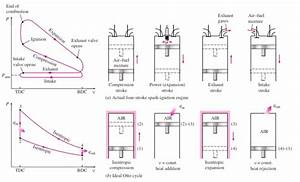 2 Stroke Engine Pv Diagram