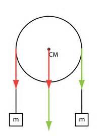 Seilkraft Berechnen : mp forum seilkraft auf rolle matroids matheplanet ~ Themetempest.com Abrechnung
