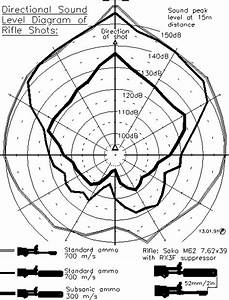 Directional Diagram Of Noise Levels With M62
