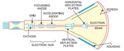 Cathode Ray Oscilloscope Cro Block Diagram With