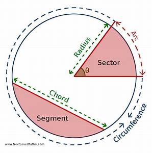 28 Parts Of A Circle Diagram