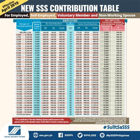 complete guide  sss  registration contribution
