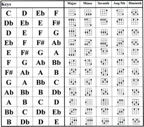 chord chart ukulele chords ukulele chart
