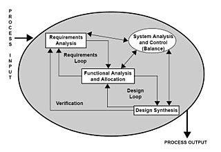 requirementsanalyse wikipedia