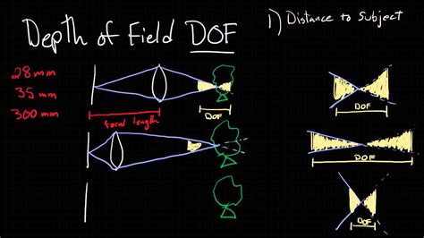 simple guide  depth  field youtube