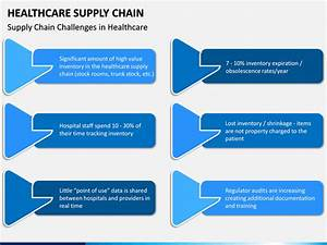 Healthcare Supply Chain Powerpoint Template
