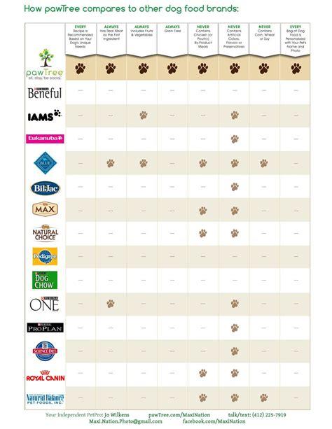 dog food comparison chart pawtreecommaxination