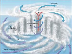 Hurricane Diagram