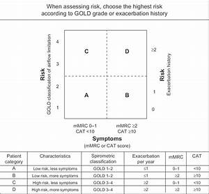 Assessment Of Copd Using Symptoms  Spirometric Staging