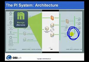 Osisoft  Draw A Diagram Of The Architecture Of A Pi System