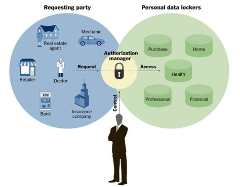 Company Envisions 'vaults' For Personal Data