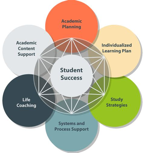 student success graphic university  wisconsin extended