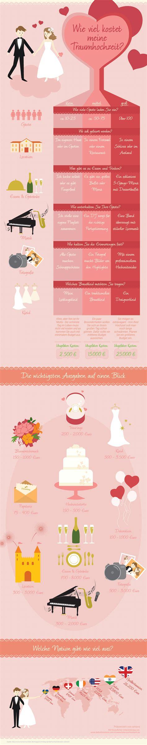 wieviel sollte ein verlobungsring kosten wieviel kostet eine hochzeit prüfen sie ihre eigene feier