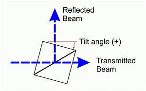Wire Grid Polarizing Beam Splitter